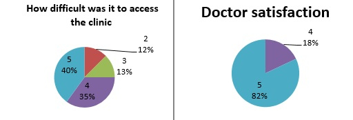 Example of results from the patient survey work in Jordan. Credit: Mike Tomson