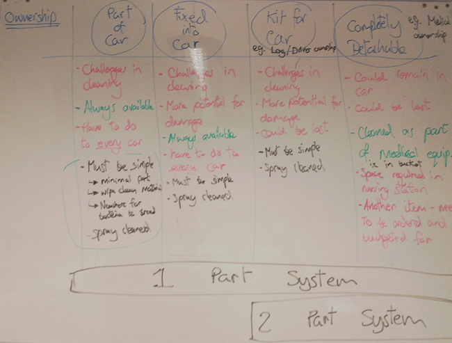 The whiteboard outlining the two big decisions