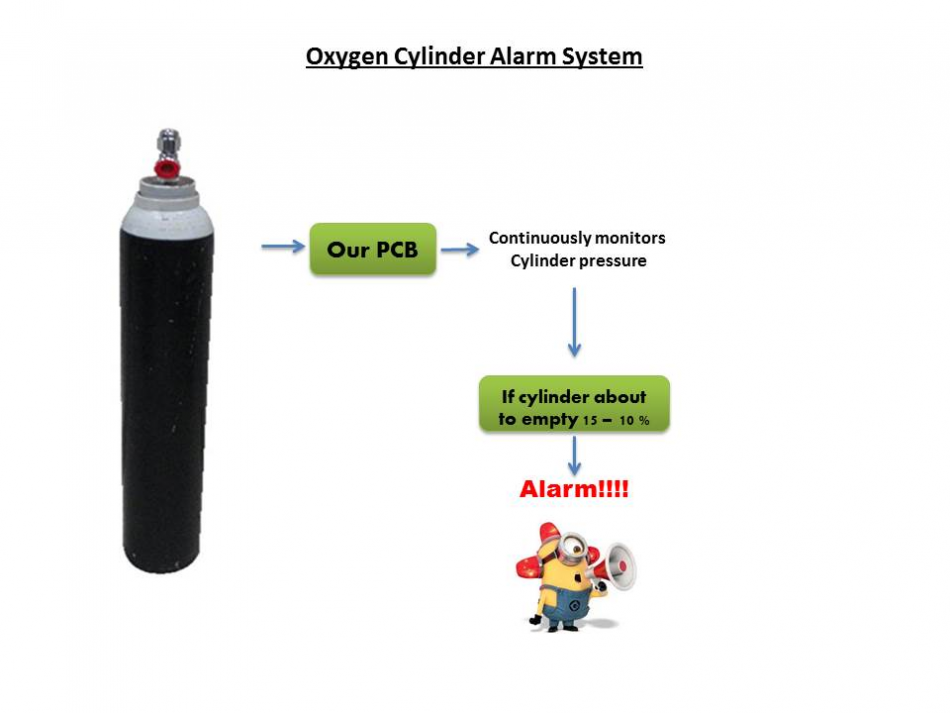 Diagram of the oxygen cylinder alarm